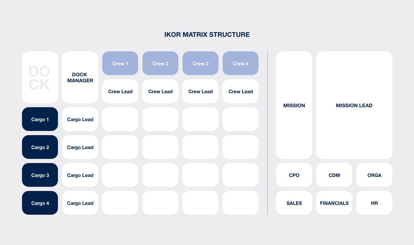 IKOR Matrix Structure